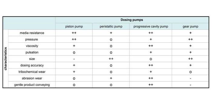 Comparación entre diferentes bombas dosificadoras.