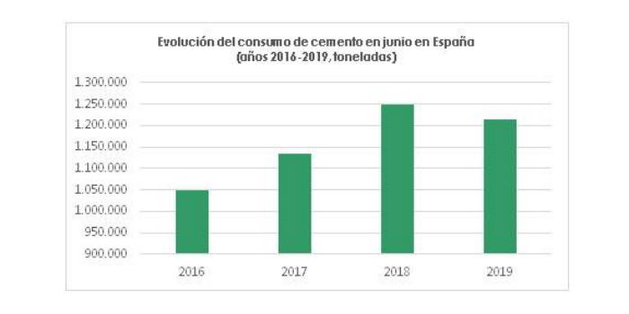EL CONSUMO DE CEMENTO CAE UN 3% EN JUNIO