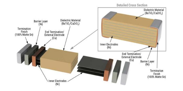 Condensadores cerámicos SMD certificados para aplicaciones conectadas a la red eléctrica