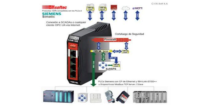 Dispositivo compacto Servidor y/o Cliente OPC UA para PLCs de Siemens, también comunica SINUMERIK, PLCs Mitsubishi y Rockwell Automation…