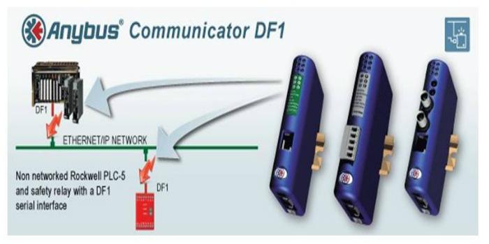 Conectando dispositivos con interfaz serie DF1 de Rockwell