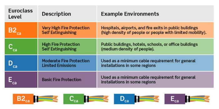 Cables para comunicaciones de cobre y fibra óptica compatibles con la nueva Normativa CPR