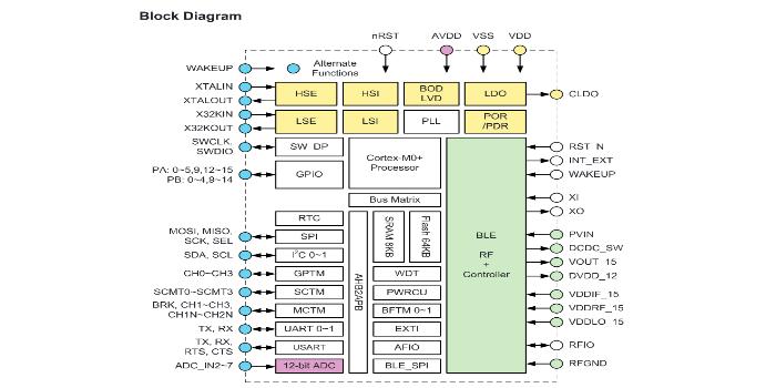 Microcontrolador con Bluetooth Low Energy (BLE)