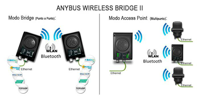 Anybus Wireless Bridge II, 2da Generacion, Mejor y mas Potente…