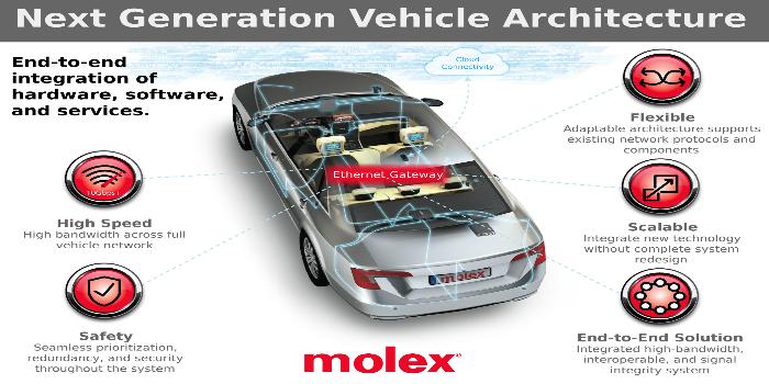 Molex presentará su red Ethernet de 10 Gbps de extremo a extremo líder del sector de automoción en la feria CES 2018