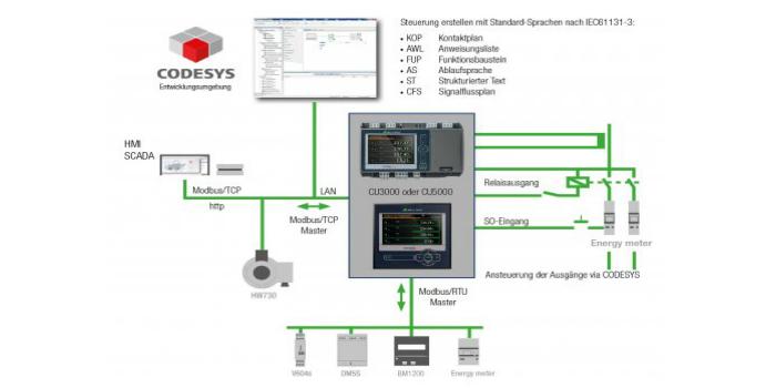 Digitalización del sector energético Una nueva mejora para la automatización energética