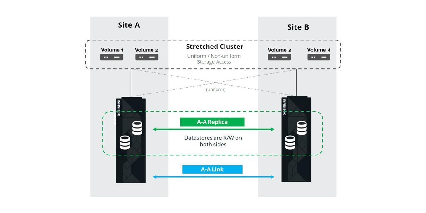 El sistema de replicación Activo-Activo de InfiniBox, certificado por VMware para sus soluciones de clustering