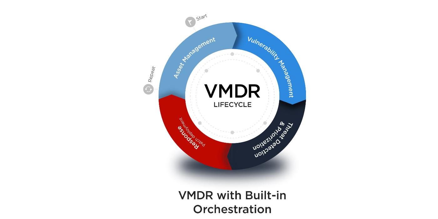 Ovumpublica un informe sobre Qualys VMDR®,la solución de gestión de vulnerabilidades end-to-end de próxima generación