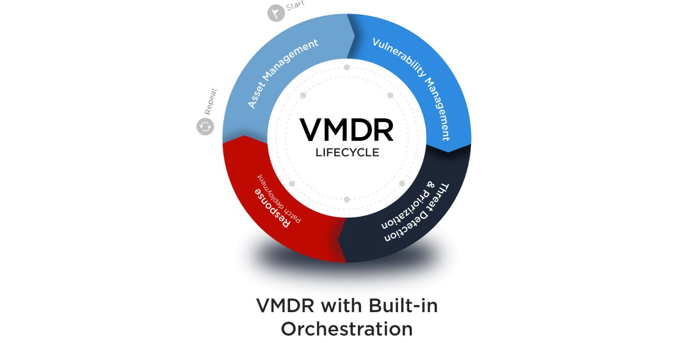 Qualys VMDR®, la revolucionaria solución de gestión de vulnerabilidades, saldrá al mercado en marzo
