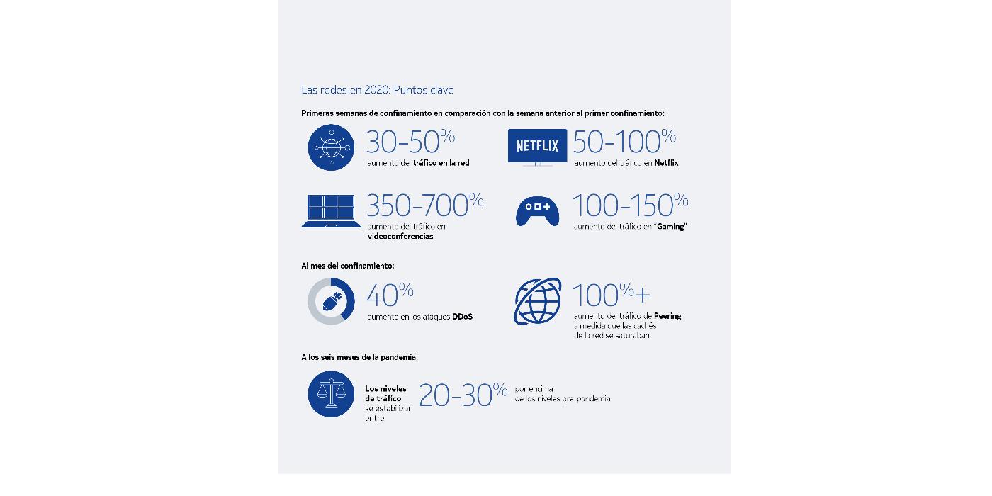 Nokia Deepfield analiza el tráfico en las redes y las tendencias de consumo de Internet durante 2020 en un nuevo informe de inteligencia