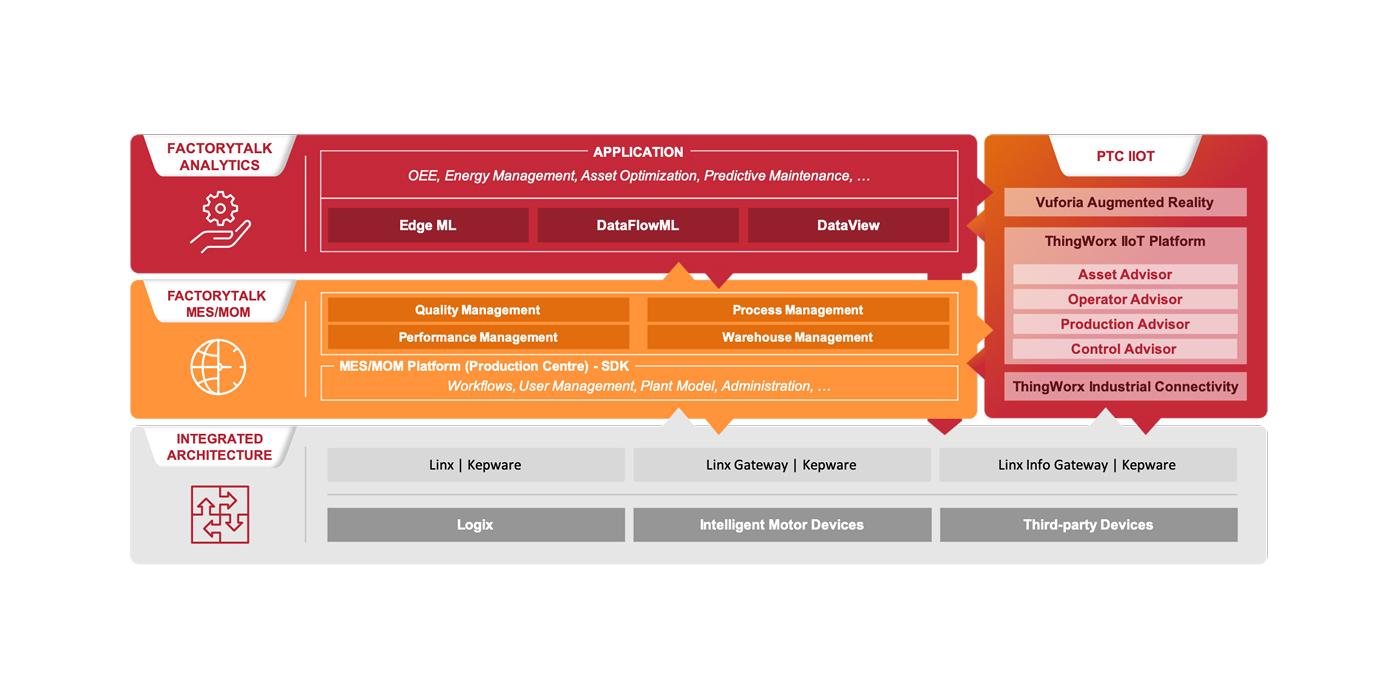 Rockwell Automation desvela nuevas prestaciones en FactoryTalk® InnovationSuite™, powered by PTC, para acelerar la transformación digital