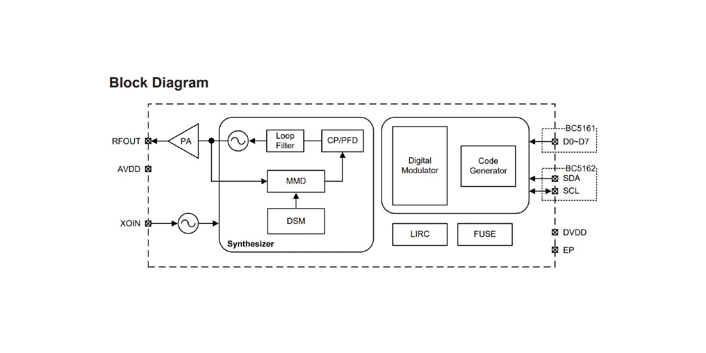 Transmisores 2,4 GHz con codificador programable