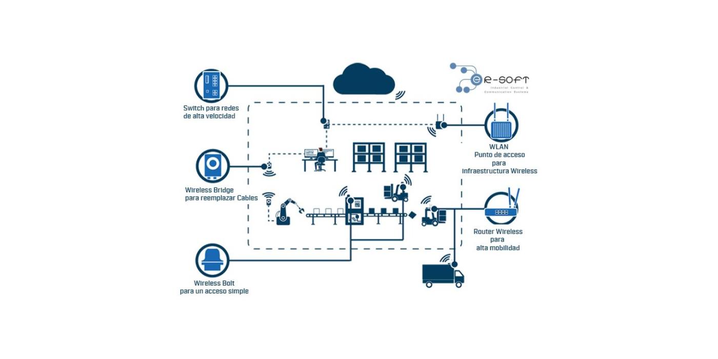 Realice la Infraestructura de Red Industrial Cableada e Inalámbrica de manera Segura y Robusta con Anybus Wireless Solutions…