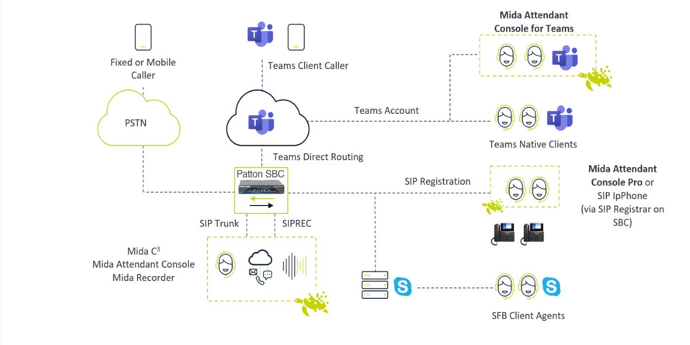 Patton y Mida Solutions se unen para ofrecer soluciones de UC con Microsoft Teams