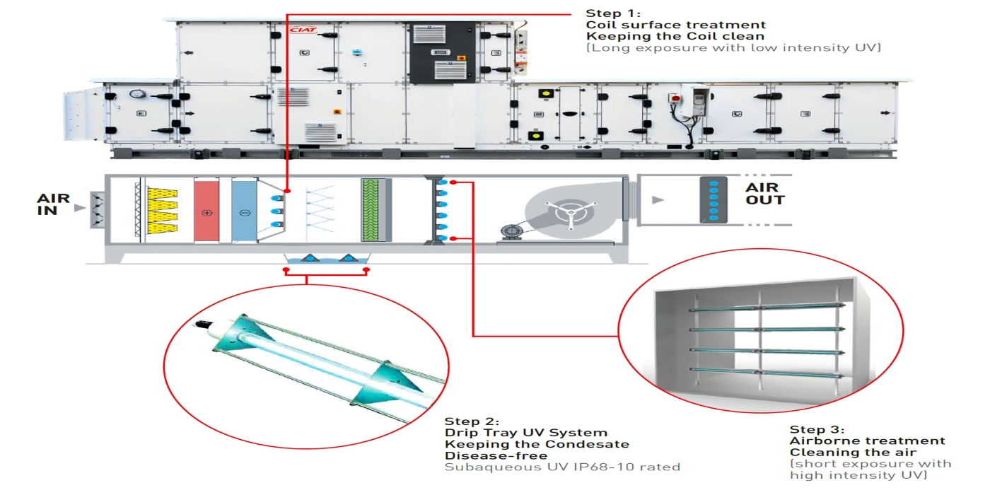 El sistema de lámparas UV-C montado en unidades de tratamiento de aire contribuye a mejorar la calidad del aire interior