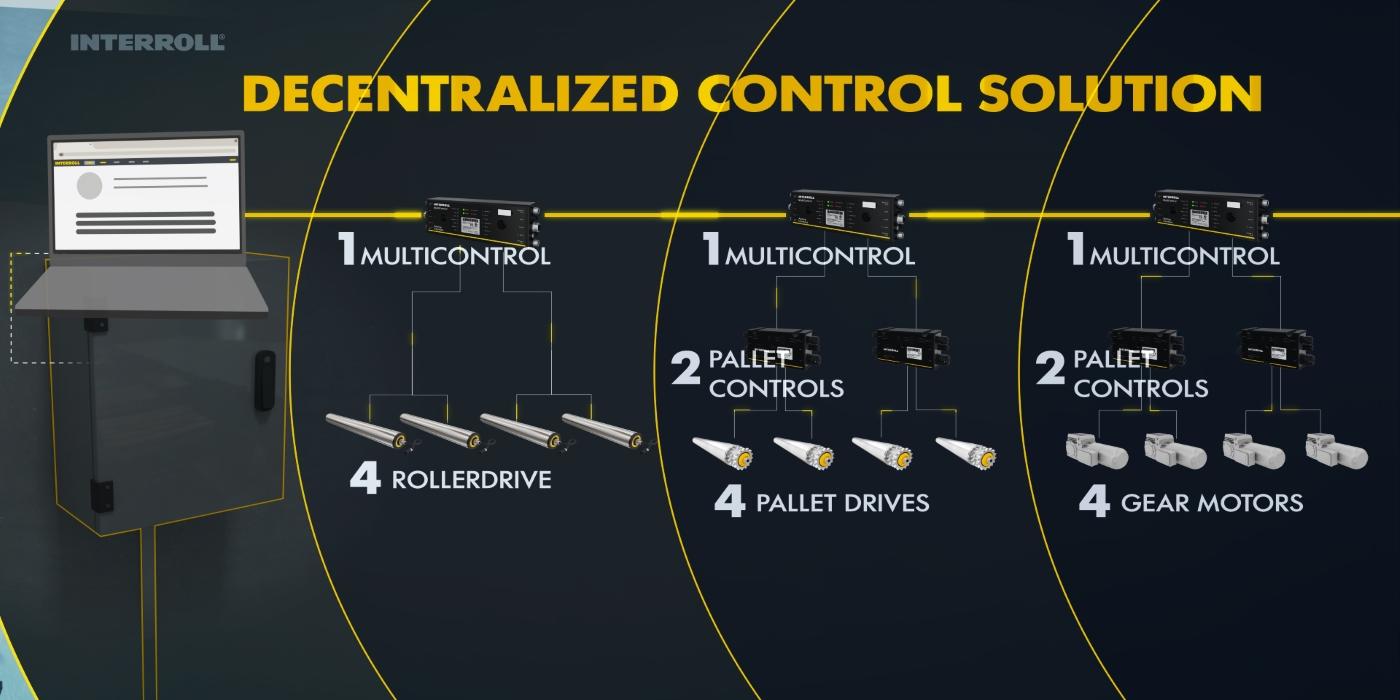 Interroll amplía su plataforma modular de transporte de paletas MPP con una solución de control flexible y potente