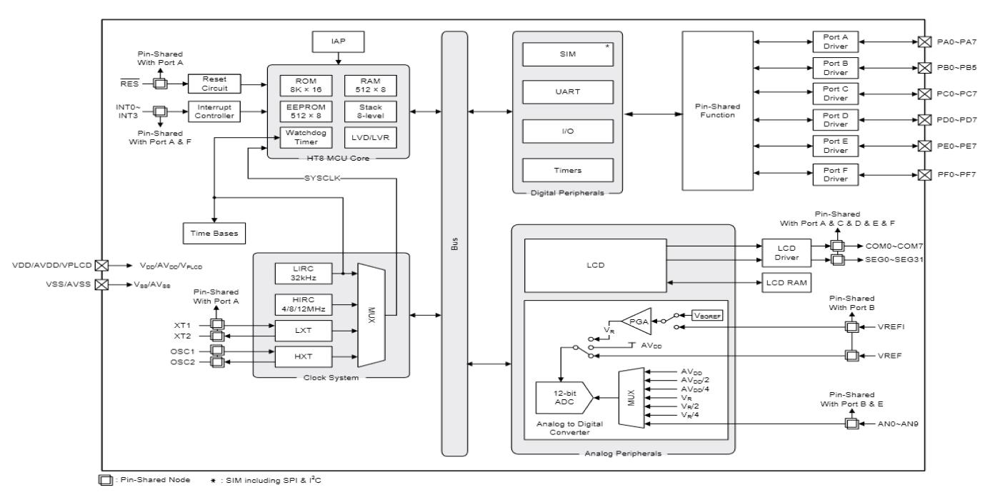 MCU Flash de 8 bits con ADC y controlador LCD