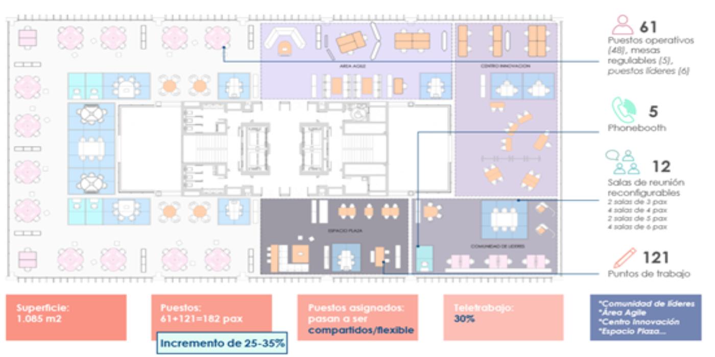 Vuelta a la oficina: cómo hacer espacios flexibles, dinámicos y que sean productivos