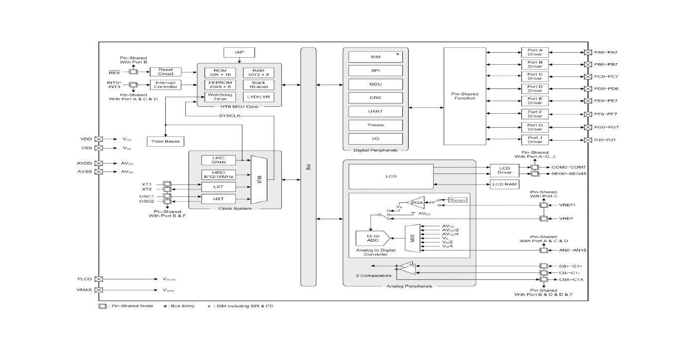 MCU avanzado con LCD para electrodomésticos y automoción
